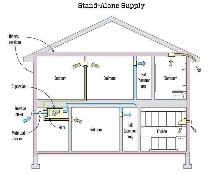 Central Ventilation System : Choosing a whole house ventilation strategy jlc online