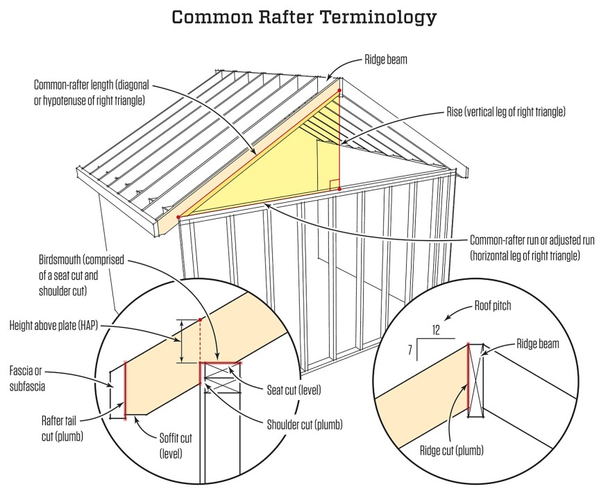Cutting Common Rafters | JLC Online | Framing, Roofing