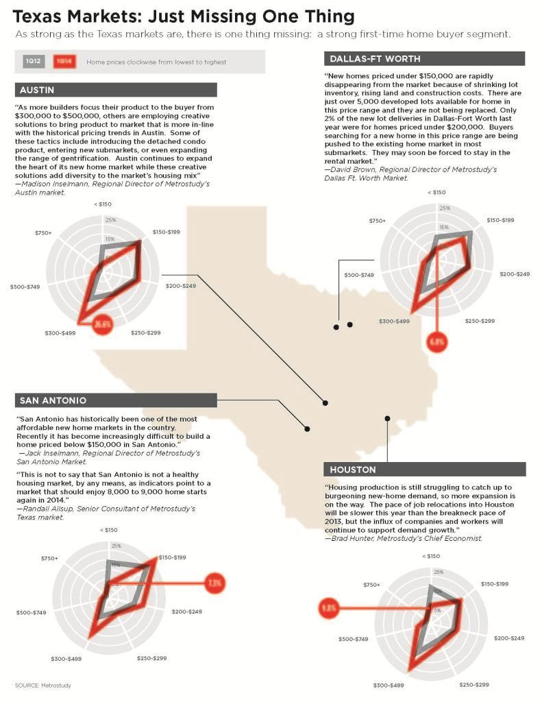 texas gg wiring diagram texas housing survey the affordability squeeze builder magazine  texas housing survey the affordability