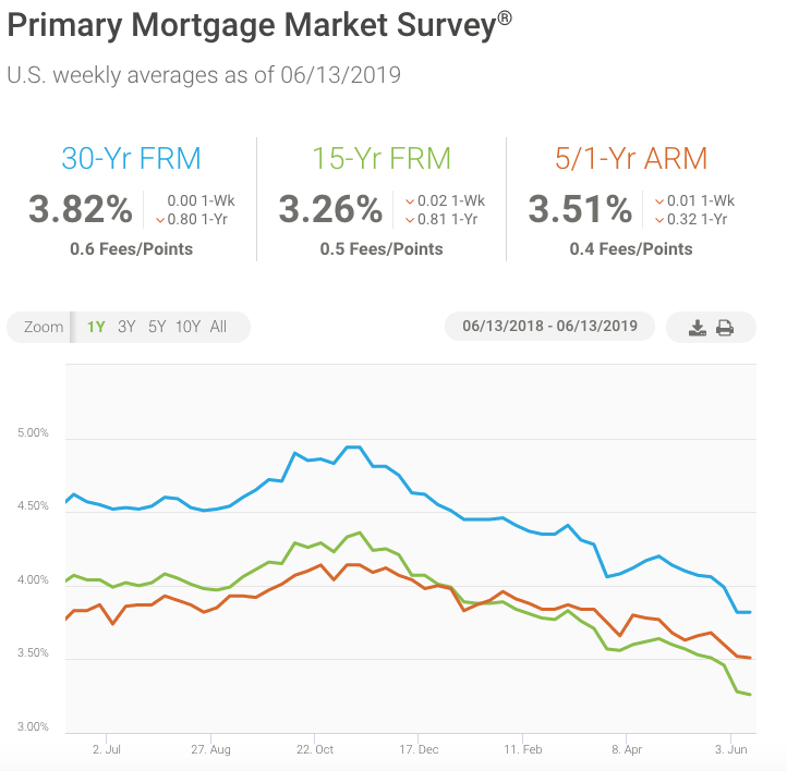 Mortgage Rates Steady This Week Builder Magazine