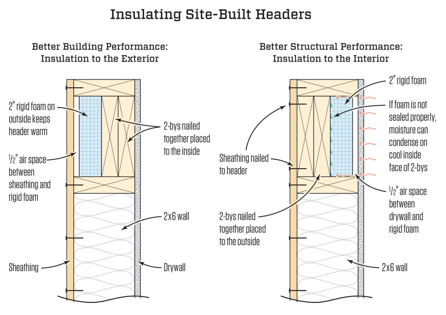 Insulated Headers | JLC Online | Insulation, Walls