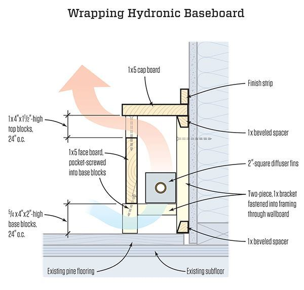 garage barn style building ideas - Baseboard Heat Covers JLC line