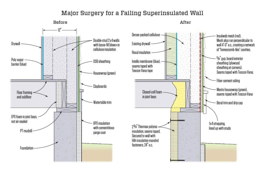 Major Surgery For A Failing Fat Wall Jlc Online
