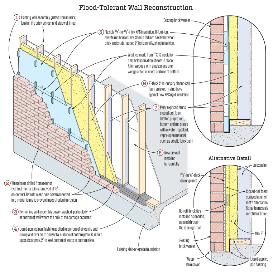 Flood hardy wall construction jlc online walls and - Exterior wall construction details ...