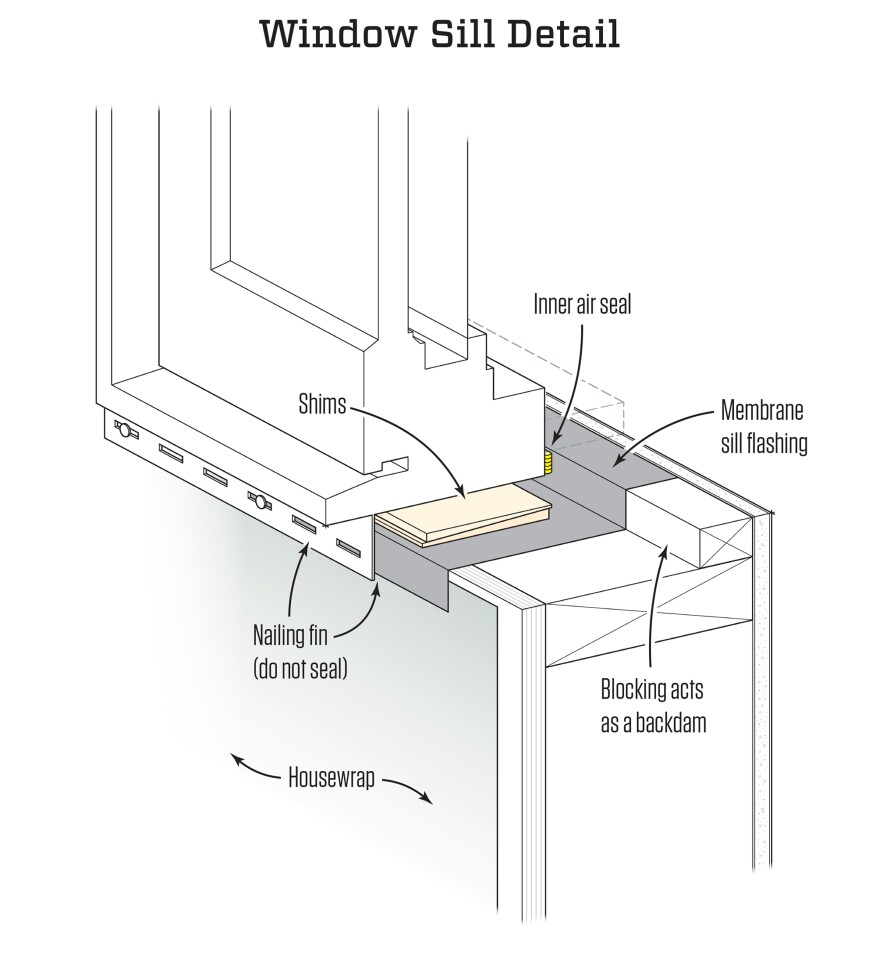 Air-sealing a window is distinctly different from flashing  a window. Flashing is done to keep water out. It can't  completely stop air because the bottom needs to be left open  to allow water to drain out of the assembly. A window's air  seal, on the other hand, is typically applied from the interior.  The bottom of the window is sealed along the backdam, as  shown in the illustration above. This bead of caulk should  be applied when the window is installed. As a backup to the  inner seal shown above, a fillet of caulk can also be applied in  the corner between the blocking used as a backdam and the  window unit, as shown in the photos above.