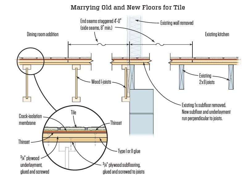 Marrying Old And New Floors For Tile Jlc Online Tile Floor