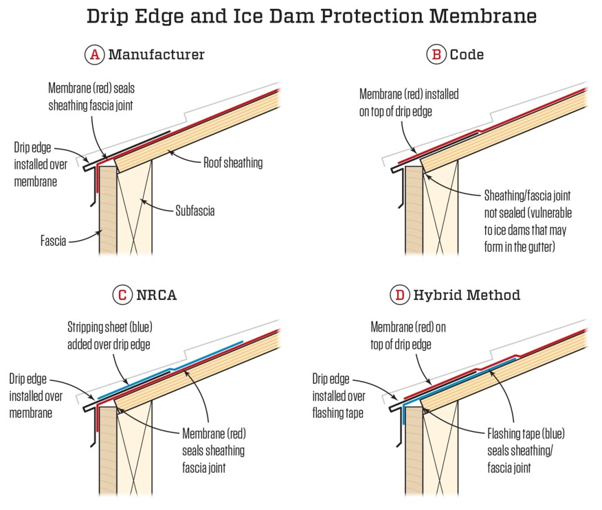 Drip Edge And Ice Barrier Membrane