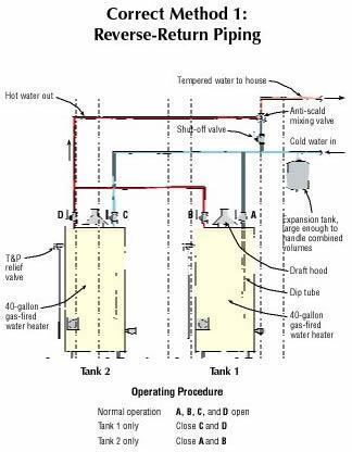 reverse-return piping ensures balanced flow in two tanks of the same size