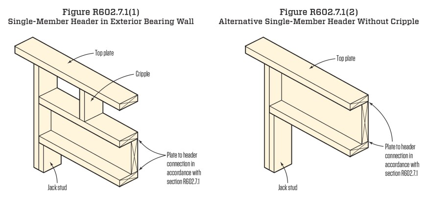 Single-ply headers. The IRC has a specific subsection for headers made from a single lumber ply. The header must be attached to flat 2-by boards on the top and bottom with cripples between the flat 2-by and the top plate. The code also lists an alternative where the plate takes the place of the top flat 2-by.