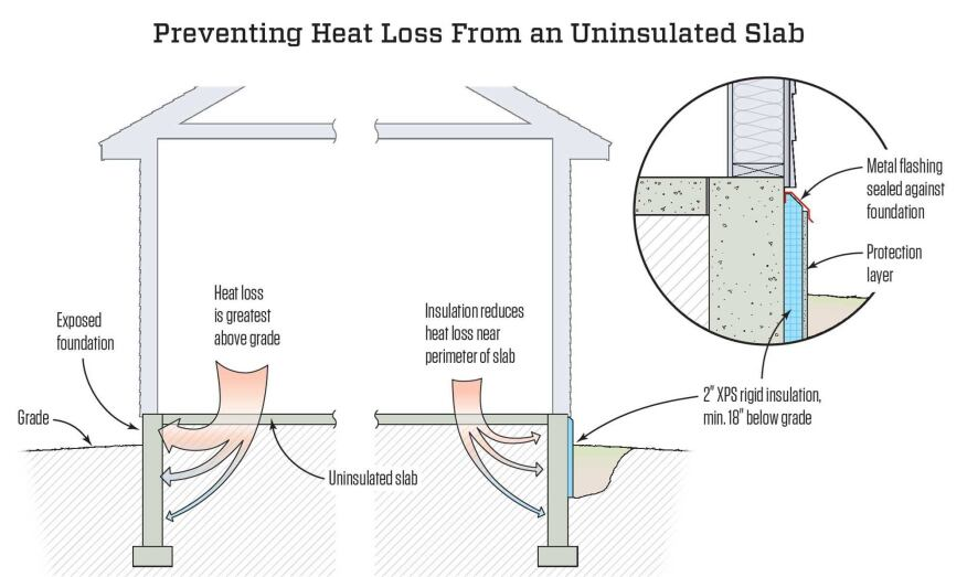 Retrofit Tips For Insulating A Slab Foundation