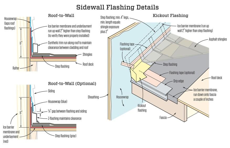 Roofing Details That Work | JLC Online
