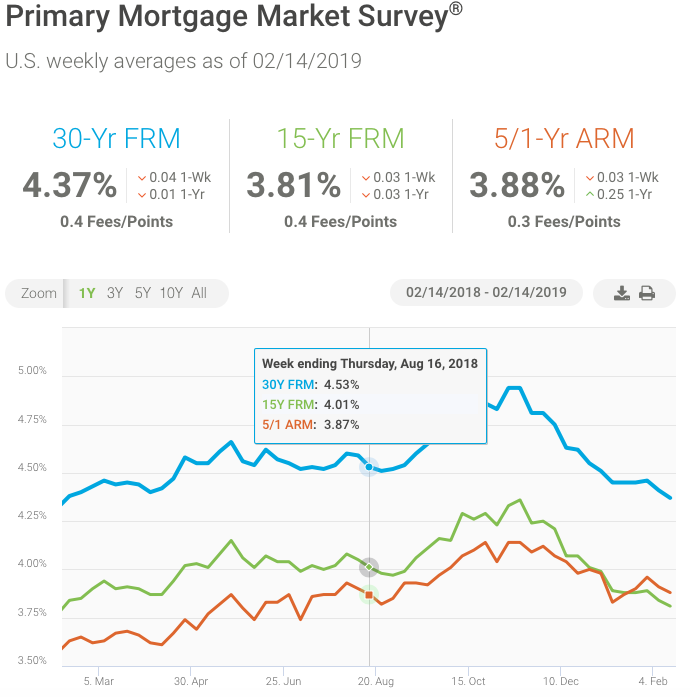 did mortgage rates drop today