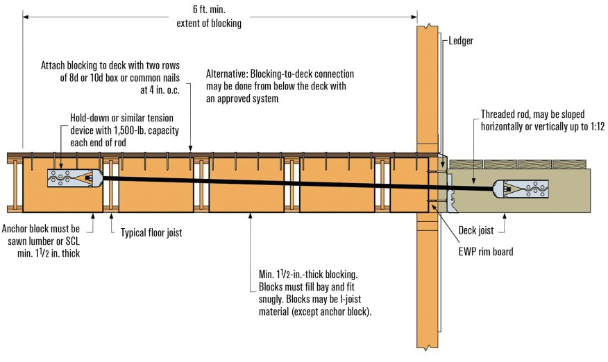 Deck Ledgers And I Joist Floor Systems Professional Deck