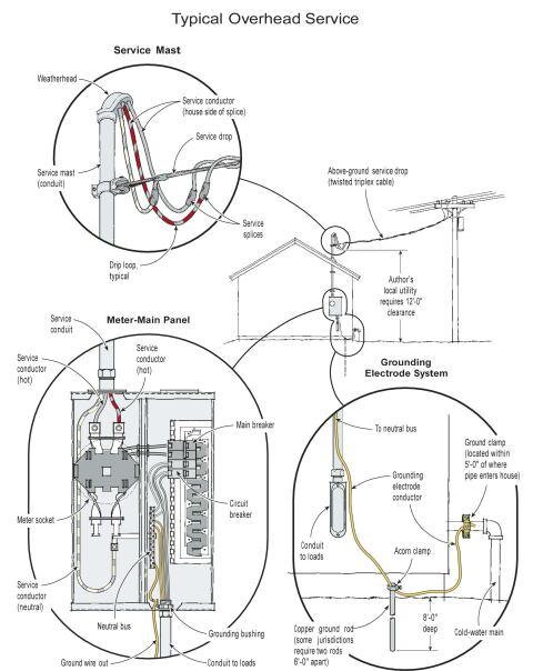 Replacing An Electrical Service Jlc, Service Entrance Panel Wiring Diagram