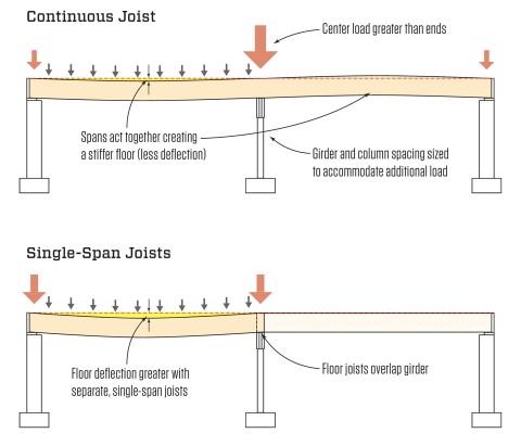 Continuous Vs Single Span Joists Jlc