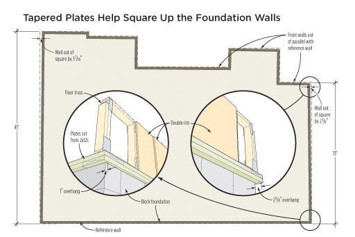 foundation wall diagram framing fix for a faulty foundation jlc online  framing fix for a faulty foundation