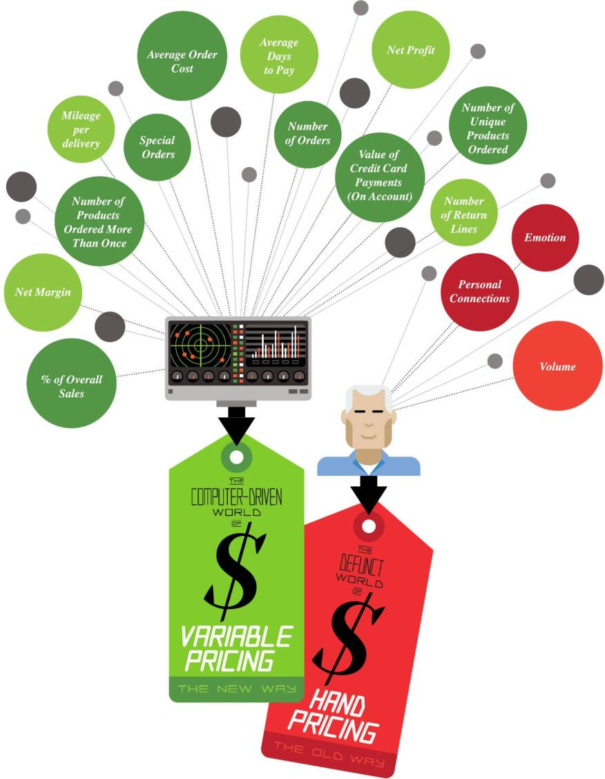 Variable Pricing Has Come To Lbm Here S How To Stay