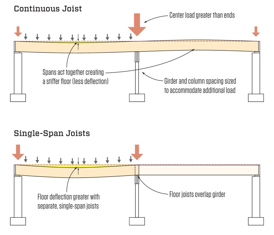 Continuous vs single span joists jlc online framing for Floor joist span
