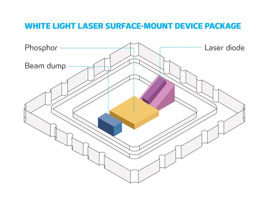 Lessons On Laser Diodes Architectural Lighting Magazine
