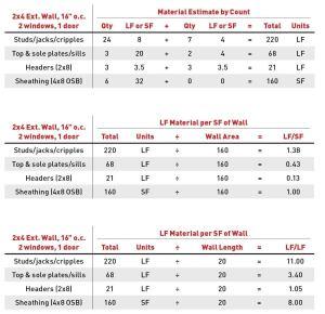 building a unit price jlc online estimating business