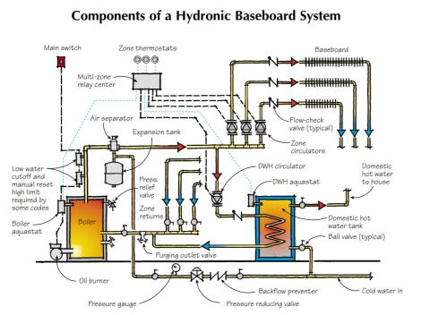 Hydronic Baseboard Basics | JLC Online | Hydronic Baseboard Thermostat Wiring Diagram |  | JLC Online