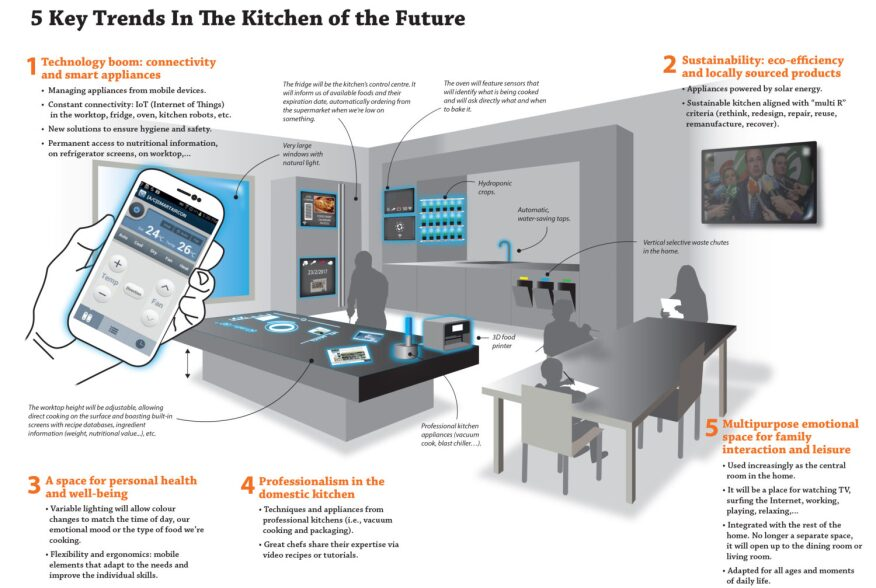 What Will The Kitchen of the Future Look Like? | Builder