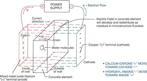 Electro Osmotic Protection Concrete Construction Magazine