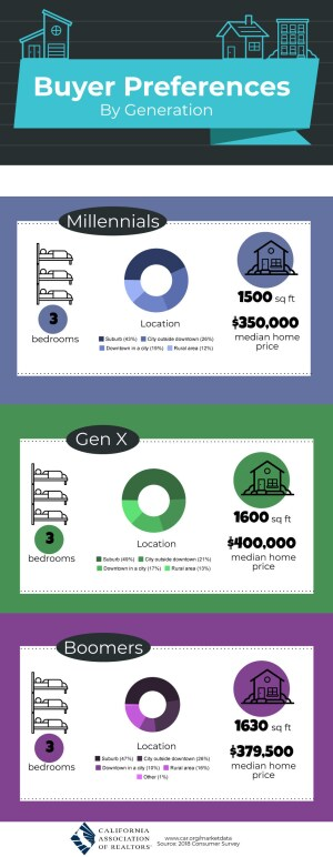 California Home buyer Preferences by Generation