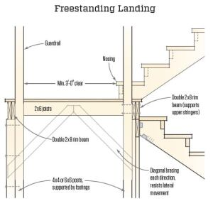 Q I M Planning On Framing A Landing To Break Up Long Stairway That Runs From Grade An Upper Level Deck How Should The Be Designed As