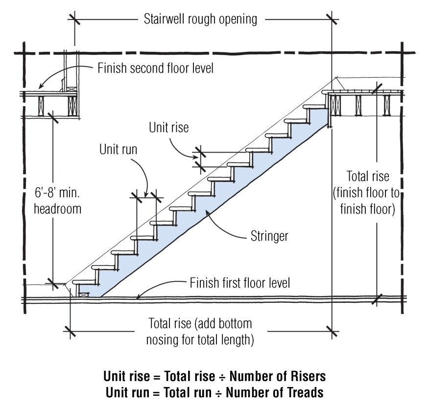Building codes strictly govern all aspects of stair ...
