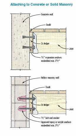 Figure 1 In Most Cases Deck Ledgers Can Be Bolted Directly To Poured Concrete