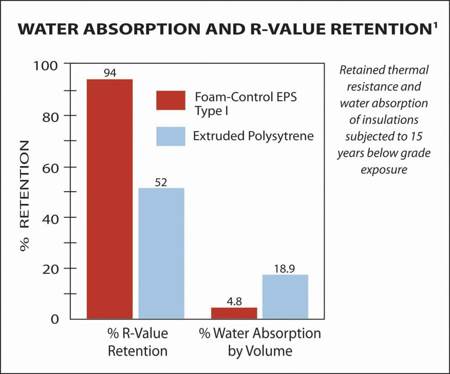 Comparing Eps And Xps Insulation Concrete Construction Magazine
