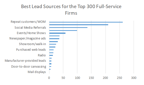 RM550 Preview The Top Lead Source For Full Service Firms