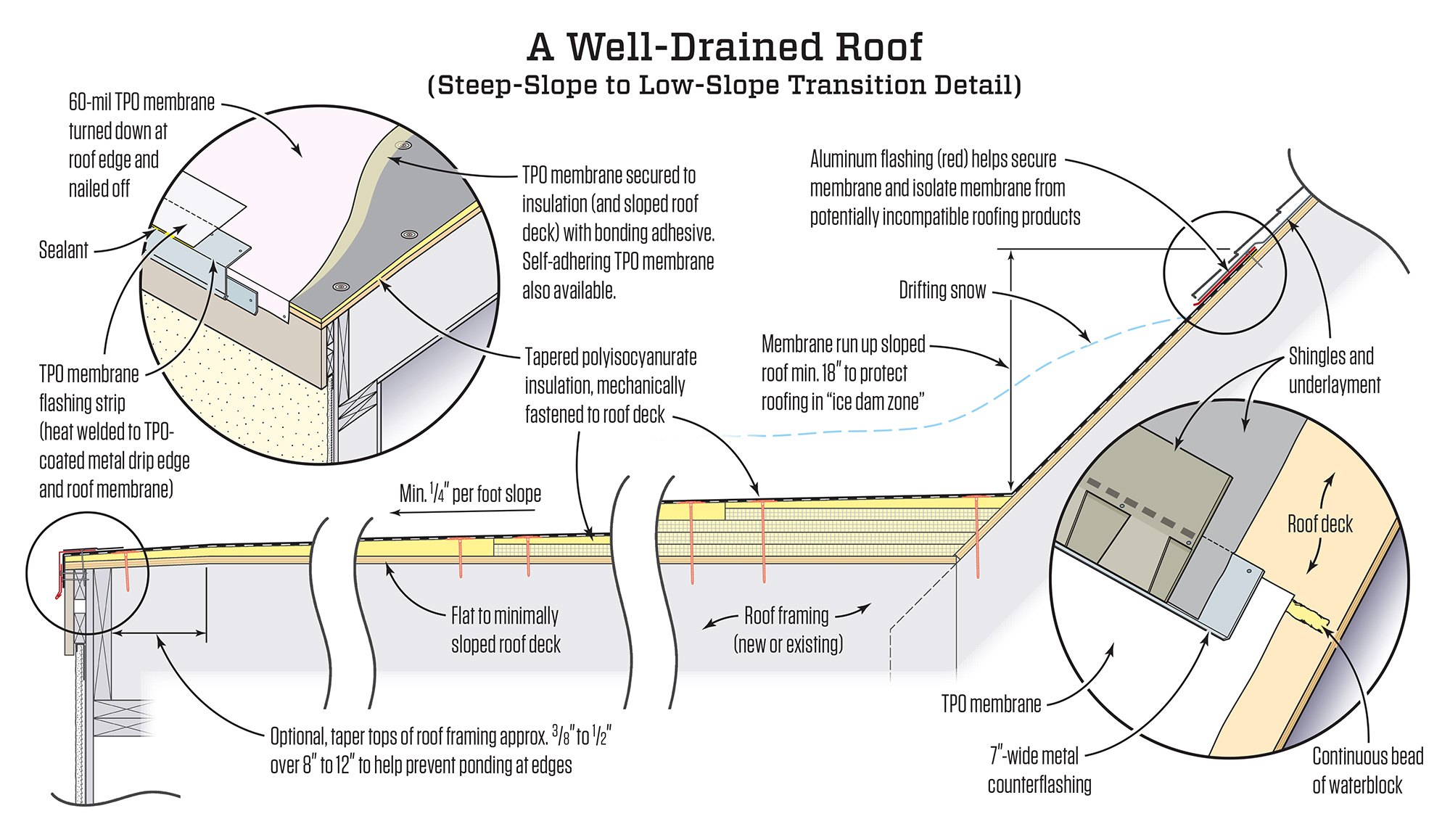 Low Slope Roofing Details That Work Jlc Online