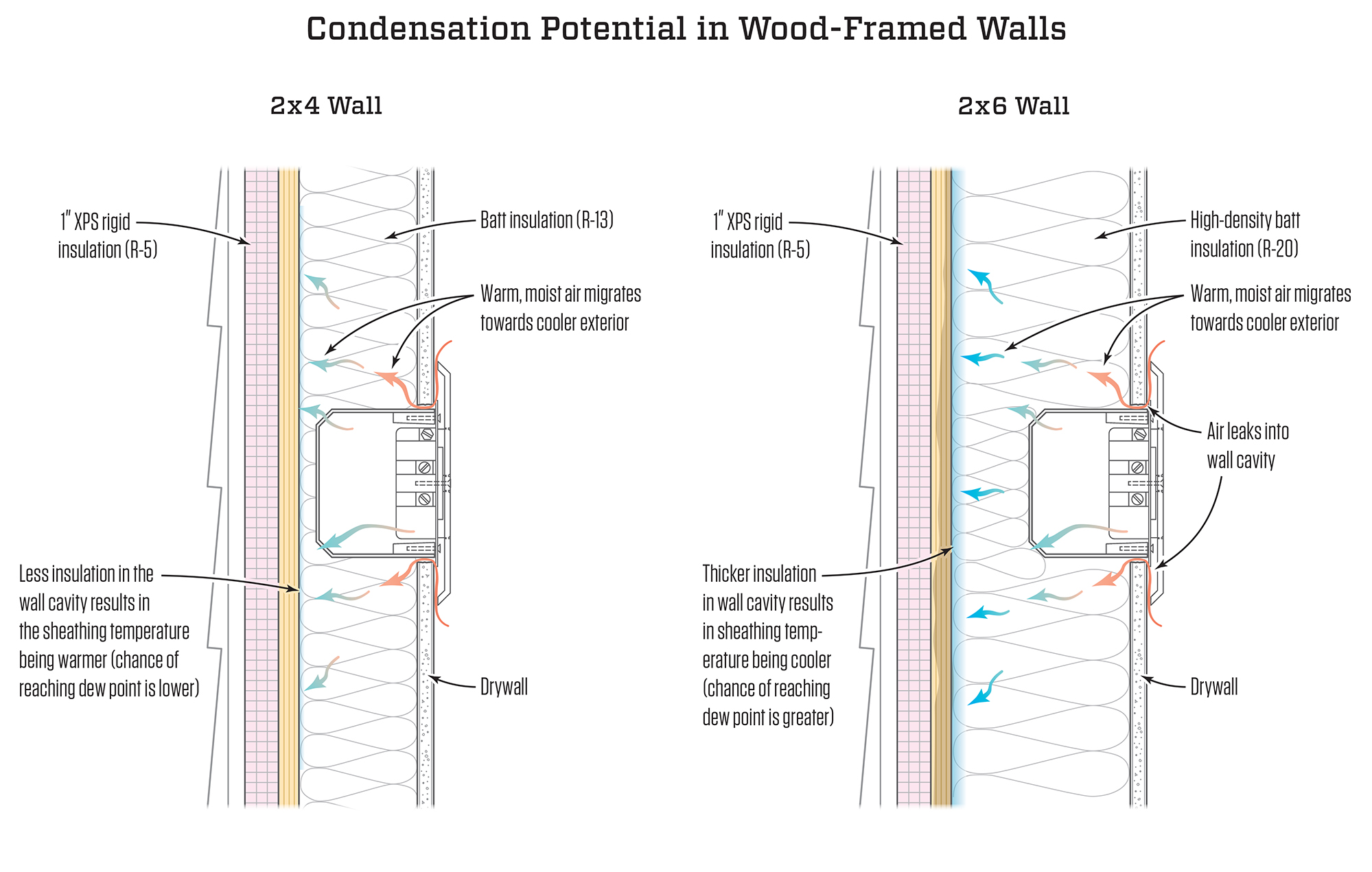 Tim Healey More Cavity Fill Requires Continuous Insulation In A Wall With Exterior The Risk Of Condensation Depends On