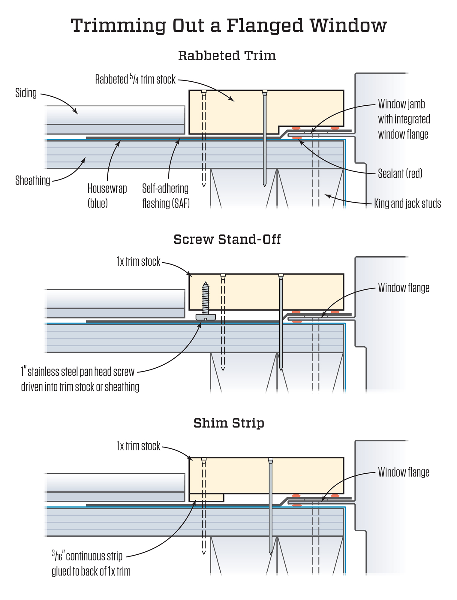 Installing Exterior Stock Trim Around a Flanged Window | JLC
