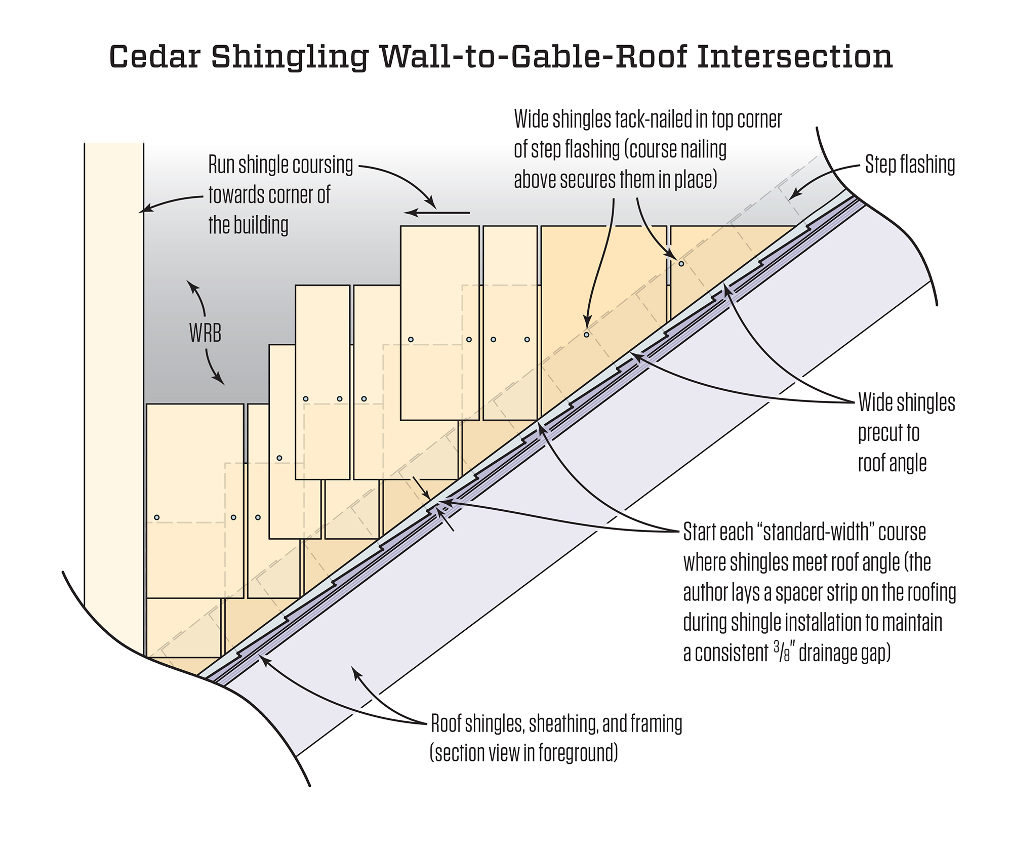Cedar Shingles At A Wall Roof Intersection Jlc Online