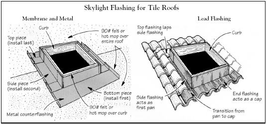 Q Amp A Flashing Tile Roofs Jlc Online