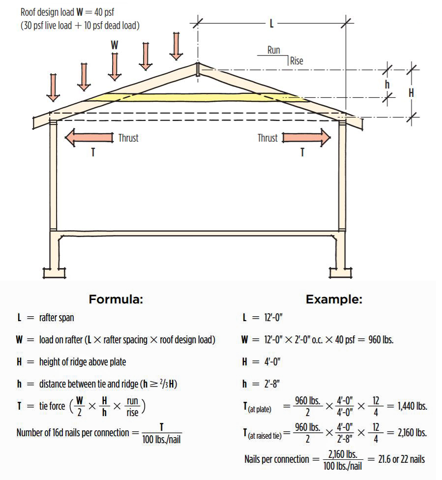 Rafter Ties And Shallow Pitch Roofs Jlc Online