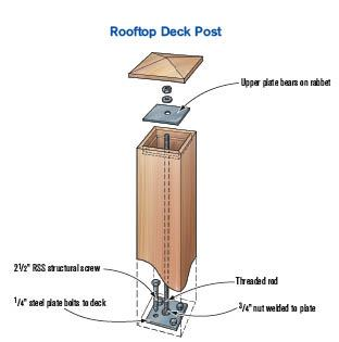 Attaching Posts To A Rooftop Deck Professional Deck