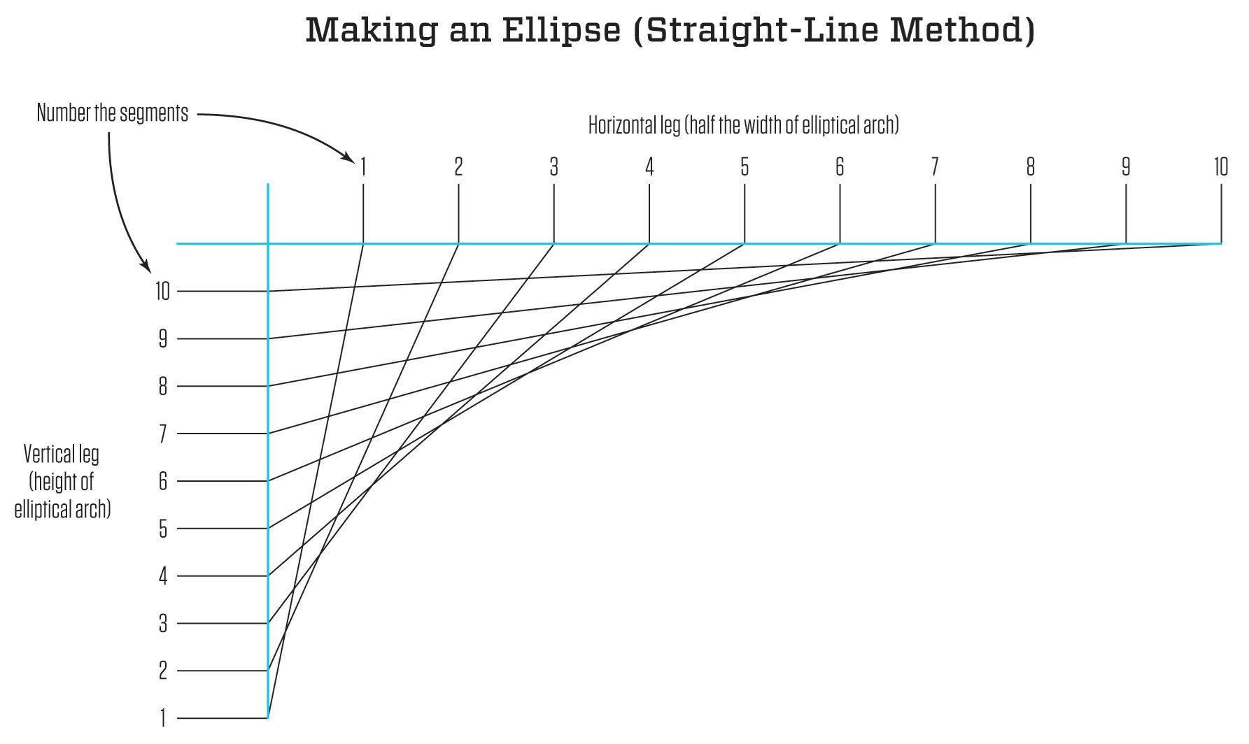 Drawing An Ellipse Jlc Online Carpentry Design Value