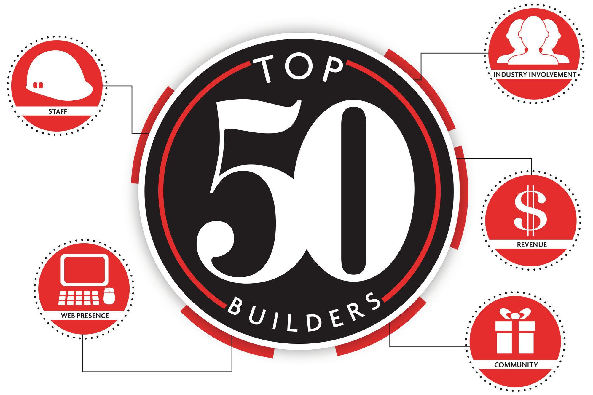 New Firms Added To The Top 50 Builder List Pool Spa